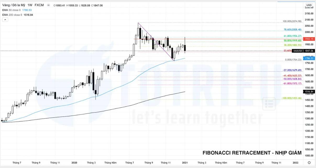 Fibonacci Retracement cho nhịp giảm trên biểu đồ tuần giá vàng năm 2021