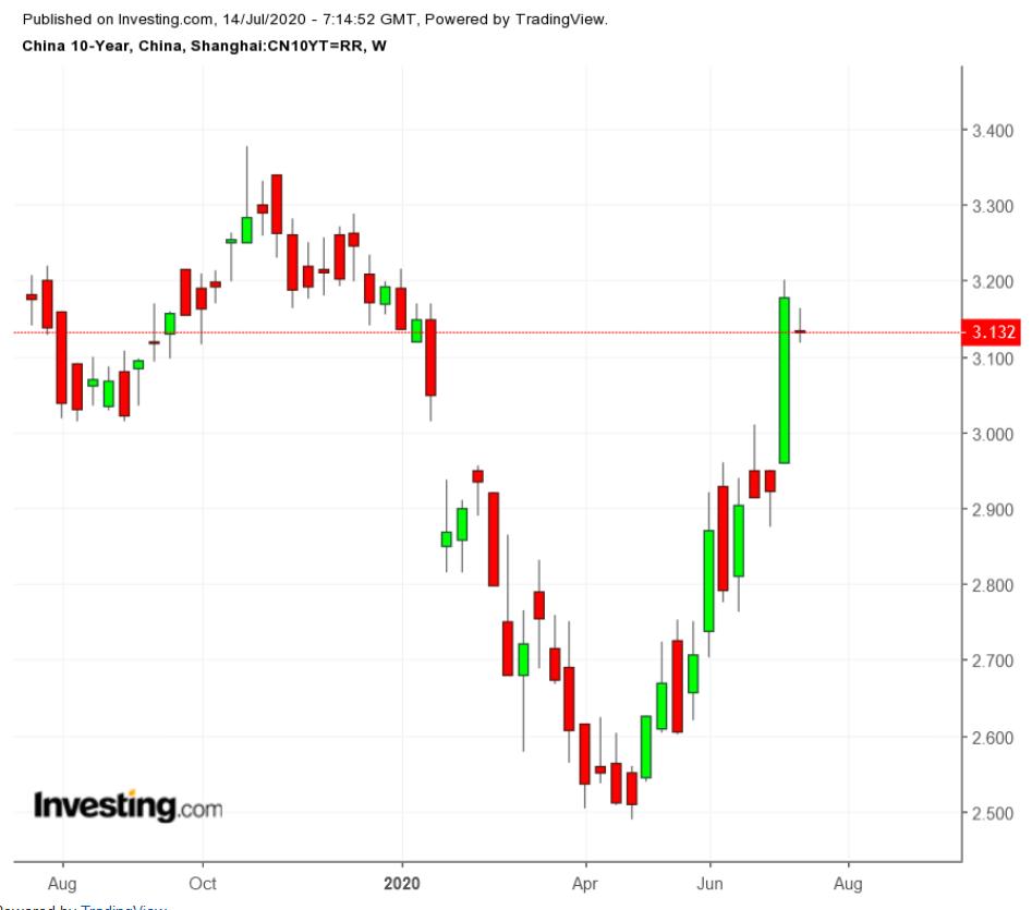 China 10-Y Bond