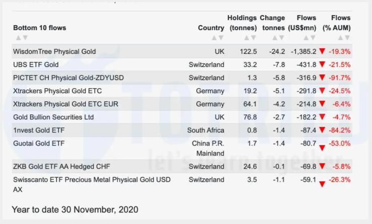 Top 10 quỹ Gold ETFs bán vàng nhiều nhất 2020