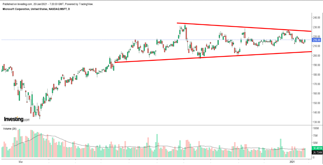 MSFT Daily