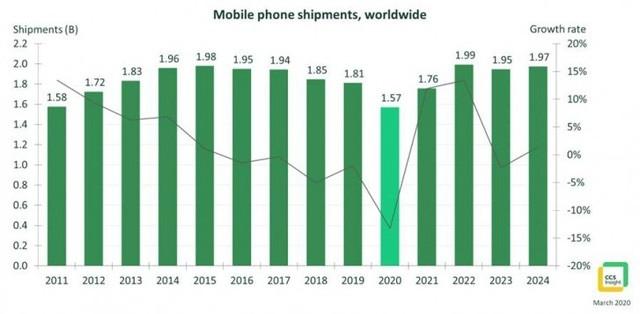Số liệu từ CCS Insight dự báo doanh số bán điện thoại trong năm 2020 sẽ thấp chưa từng có trong 10 năm trở lại đây. (Nguồn: CCS Insight)