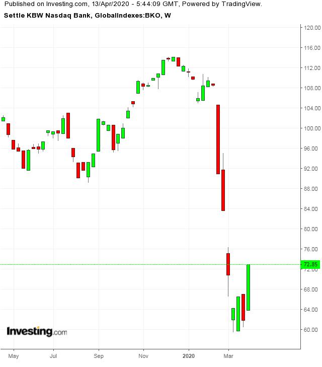 Chỉ số ngành ngân hàng KBW NASDAQ