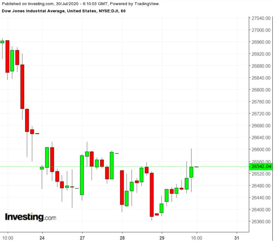 DJIA 60-Minute Chart