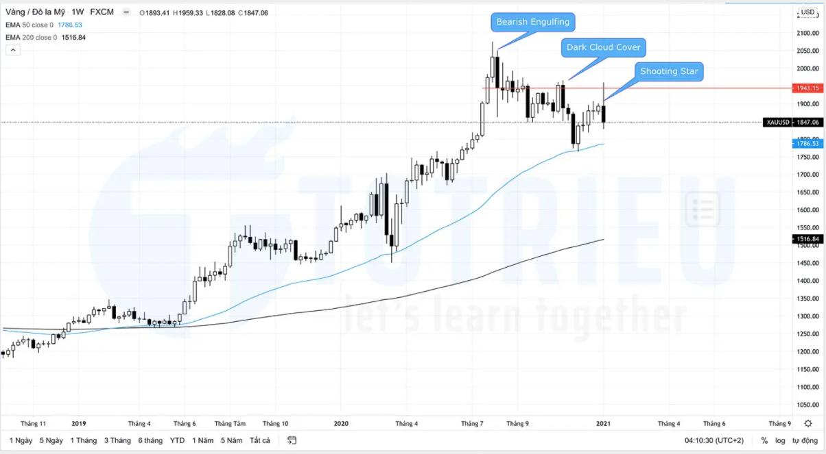 Tín hiệu Price Action quan trọng trên biểu đồ hàng tuần XAUUSD năm 2021