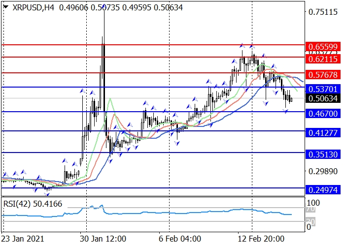 XRP/USD H4