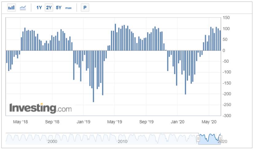 Weekly Natural Gas Storage Change (Bcf)