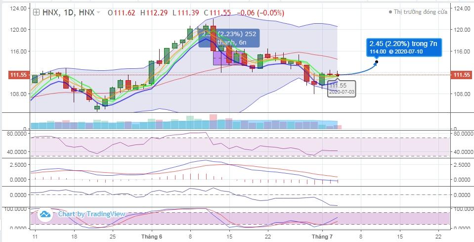 (Dự đoán biểu đồ kỹ thuật chỉ số HNX-INDEX – tuần 06-10/07)