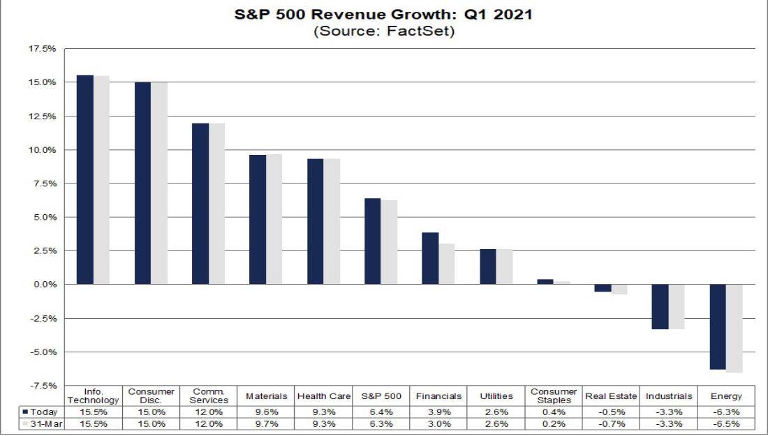 Revenue Expectations