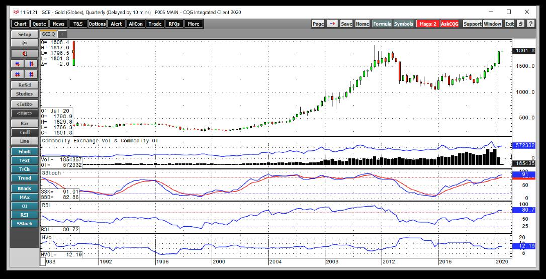 Gold/USD Quarterly