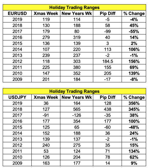 Forex Holiday Trading Ranges.