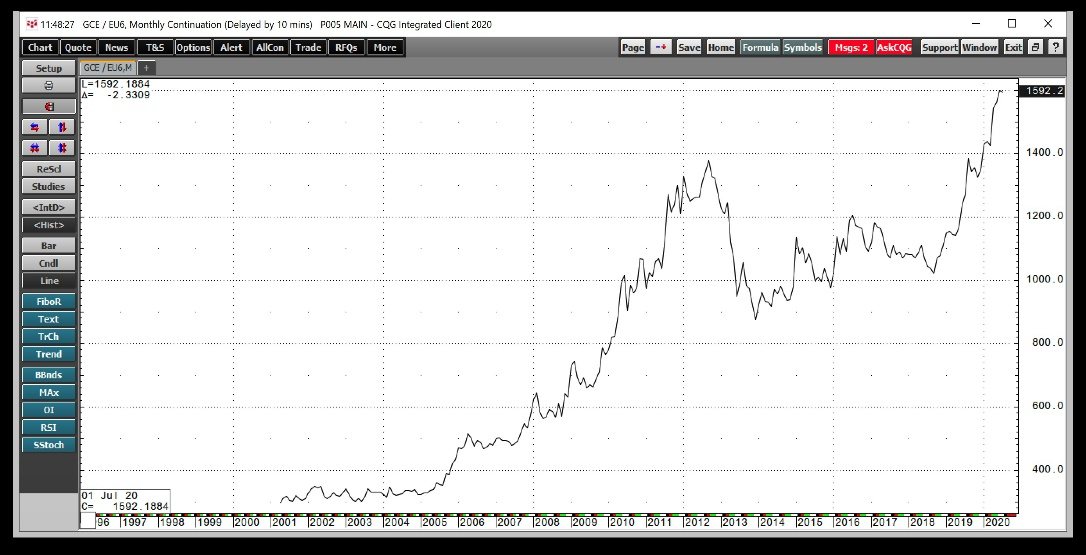 Gold/Euro Monthly 1997-2020