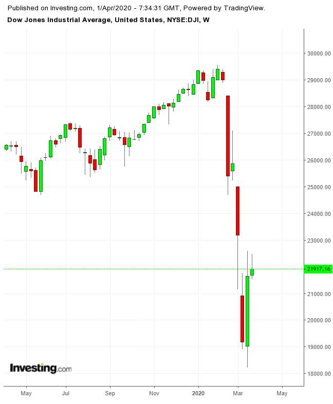DJIA Weekly TTM