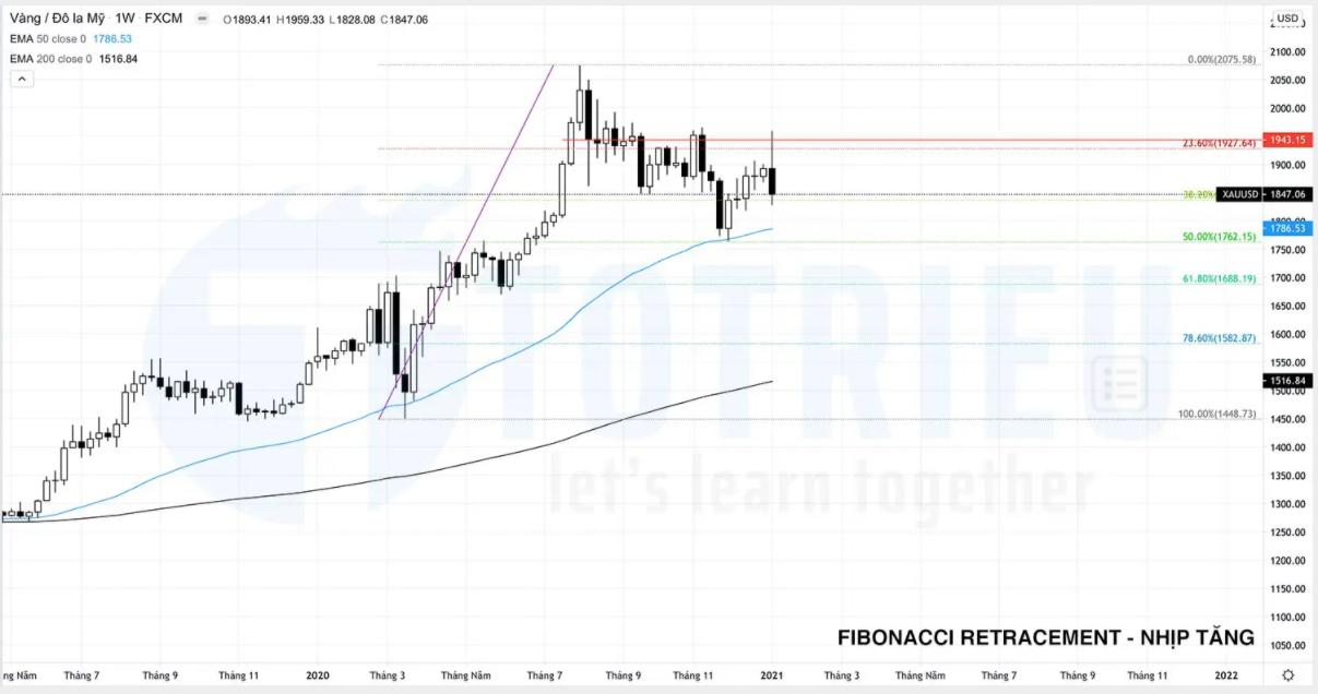 Fibonacci Retracement cho nhịp tăng trên biểu đồ tuần giá vàng năm 2021