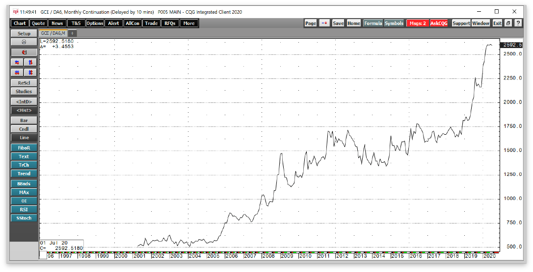 Gold/AUD Monthly 1997-2020