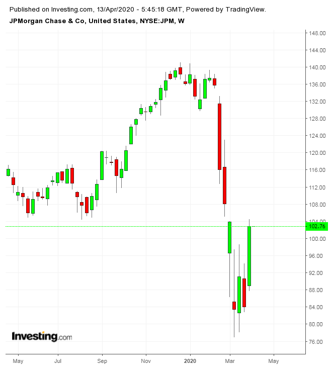 Giá JPM theo tuần