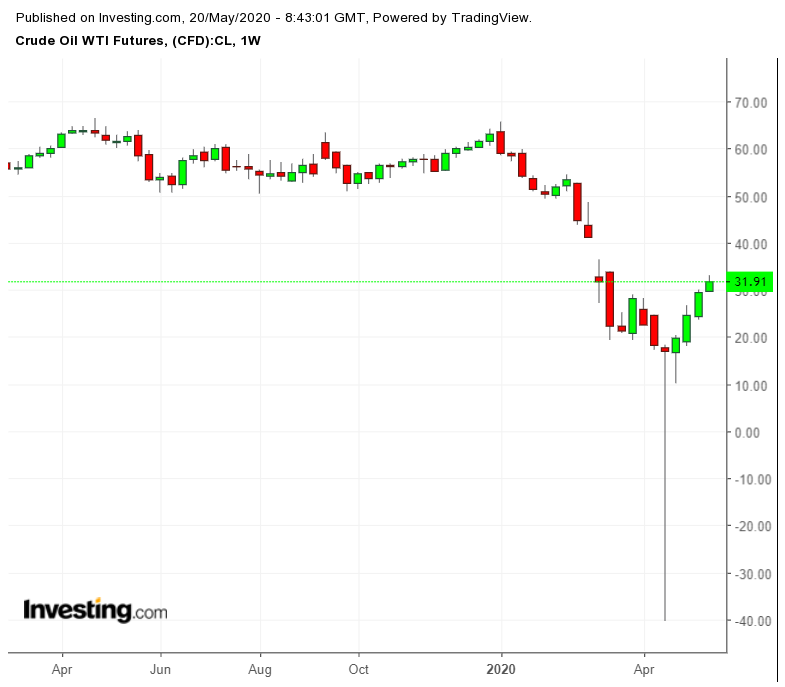 WTI Futures Weekly Chart