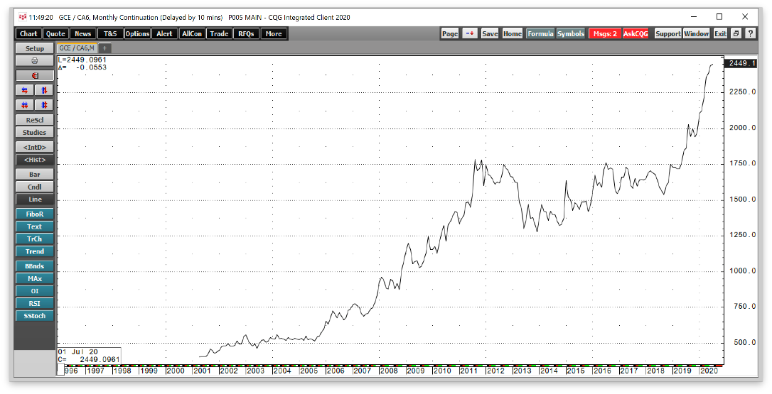 Gold/CAD Monthly 1997-2020