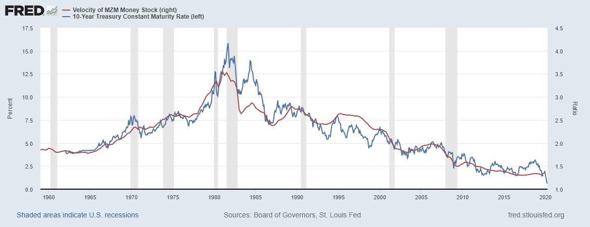 MZM/10-Year Treasury Chart