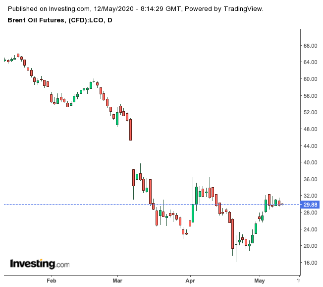 Brent Futures Daily Chart