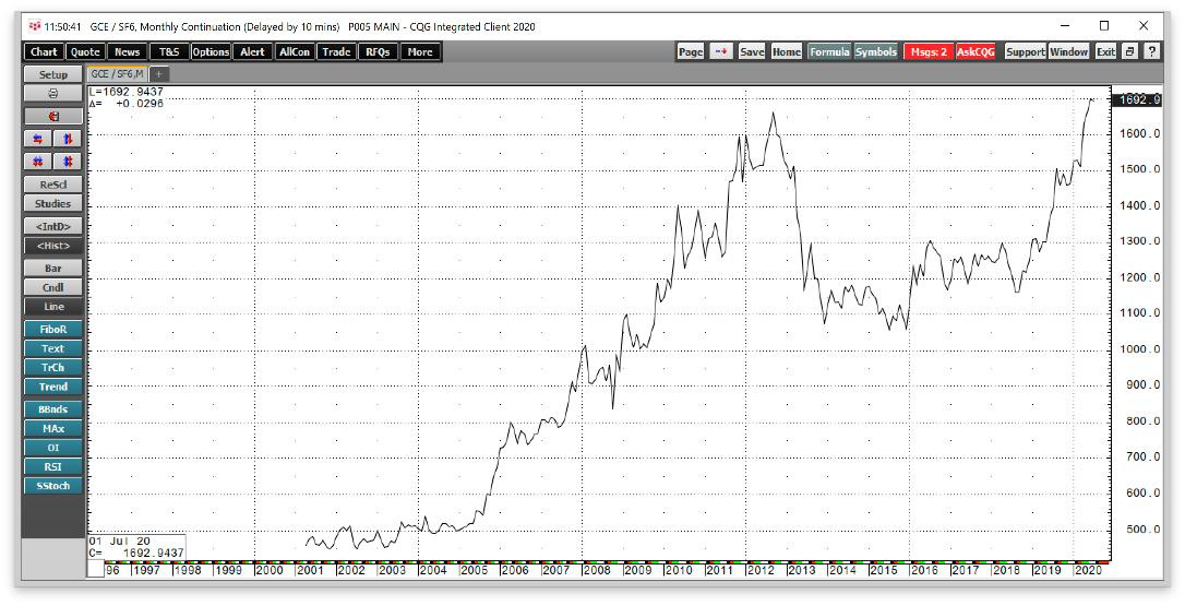 Gold/CHF Monthly 1997-2020