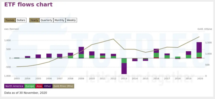 Thống kê cung cầu Vàng từ các quỹ ETFs hàng năm