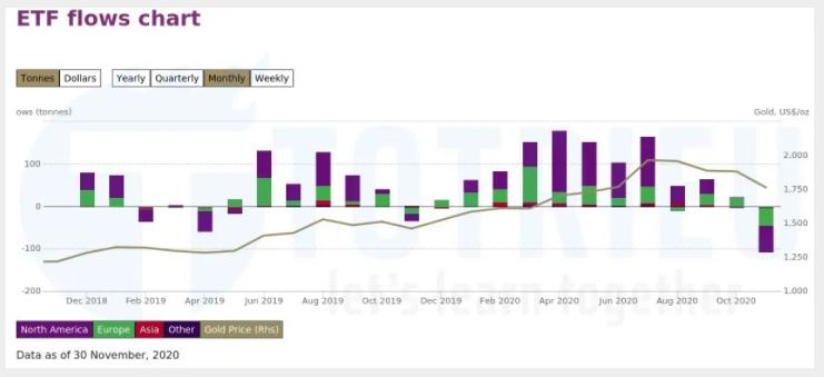 Thống kê cung cầu Vàng từ các quỹ ETFs tháng 11-2020