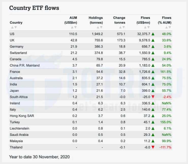 Top các quốc gia có quỹ Gold ETFs mua vàng nhiều nhất