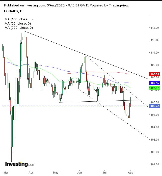 USD/JPY Daily