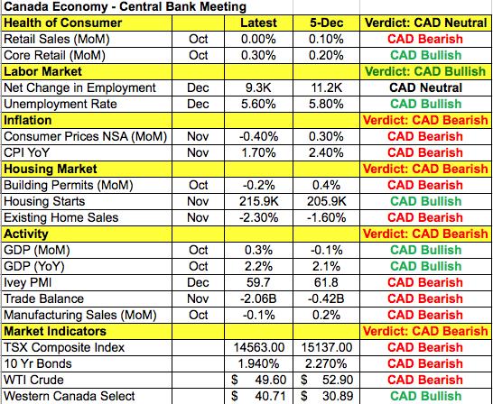 Chỉ số dữ liệu đồng Đô la Canada
