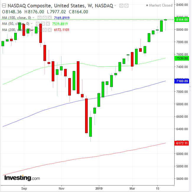 NASDAQ Composite Weekly