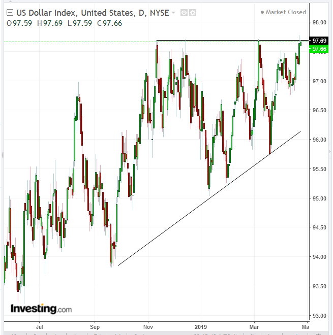 Biểu đồ ngày chỉ số Đô la Mỹ - Cung cấp bởi TradingView