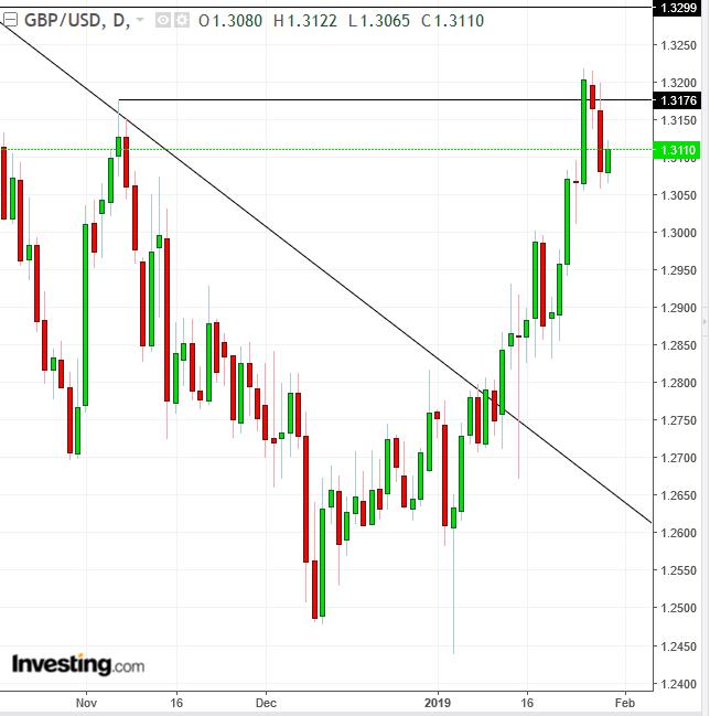 Biểu đồ ngày GBP/USD