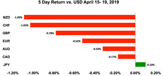 USD Performance