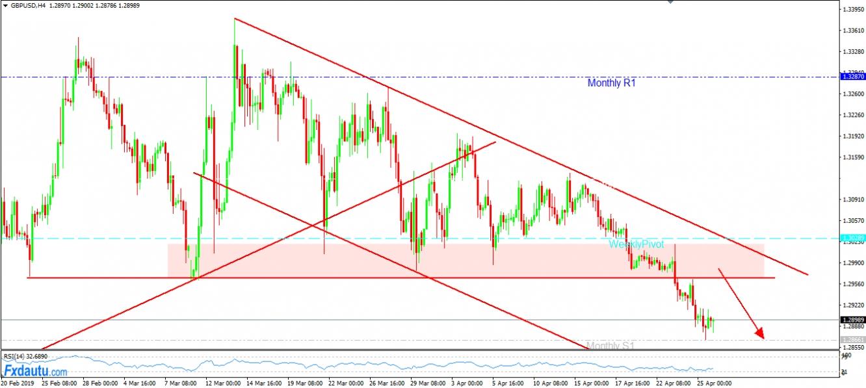 Cơ hội giao dịch cho GBP/USD sẽ là chờ Short quanh vùng Resistance mới.