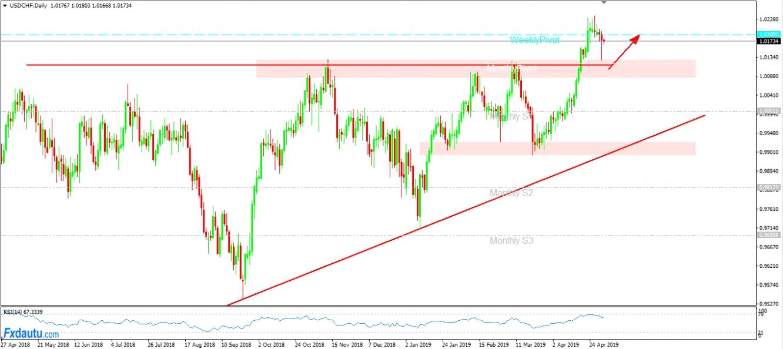 USD/CHF tiếp tục chiến lược chờ Long theo Breakout.