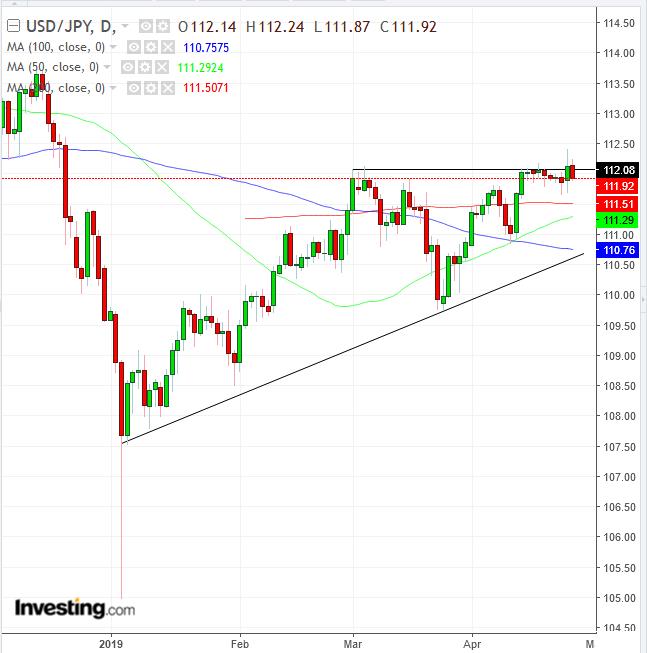 Biểu đồ ngày cặp USD/JPY - Cung cấp bởi TradingView