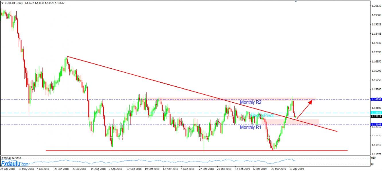 EUR/CHF với chiến lược chờ Long theo Breakout.