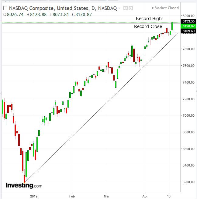 Biểu đồ ngày chỉ số NASDAQ - Cung cấp bởi TradingView