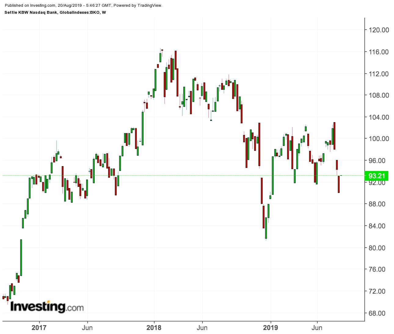 KBW NASDAQ Bank Industry Index