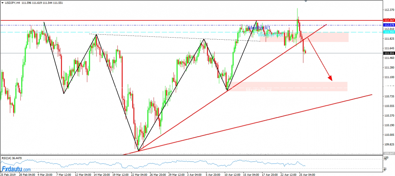 USD/JPY đã tiếp tục từ chối tăng ở vùng Key Resistance Level 112.xx