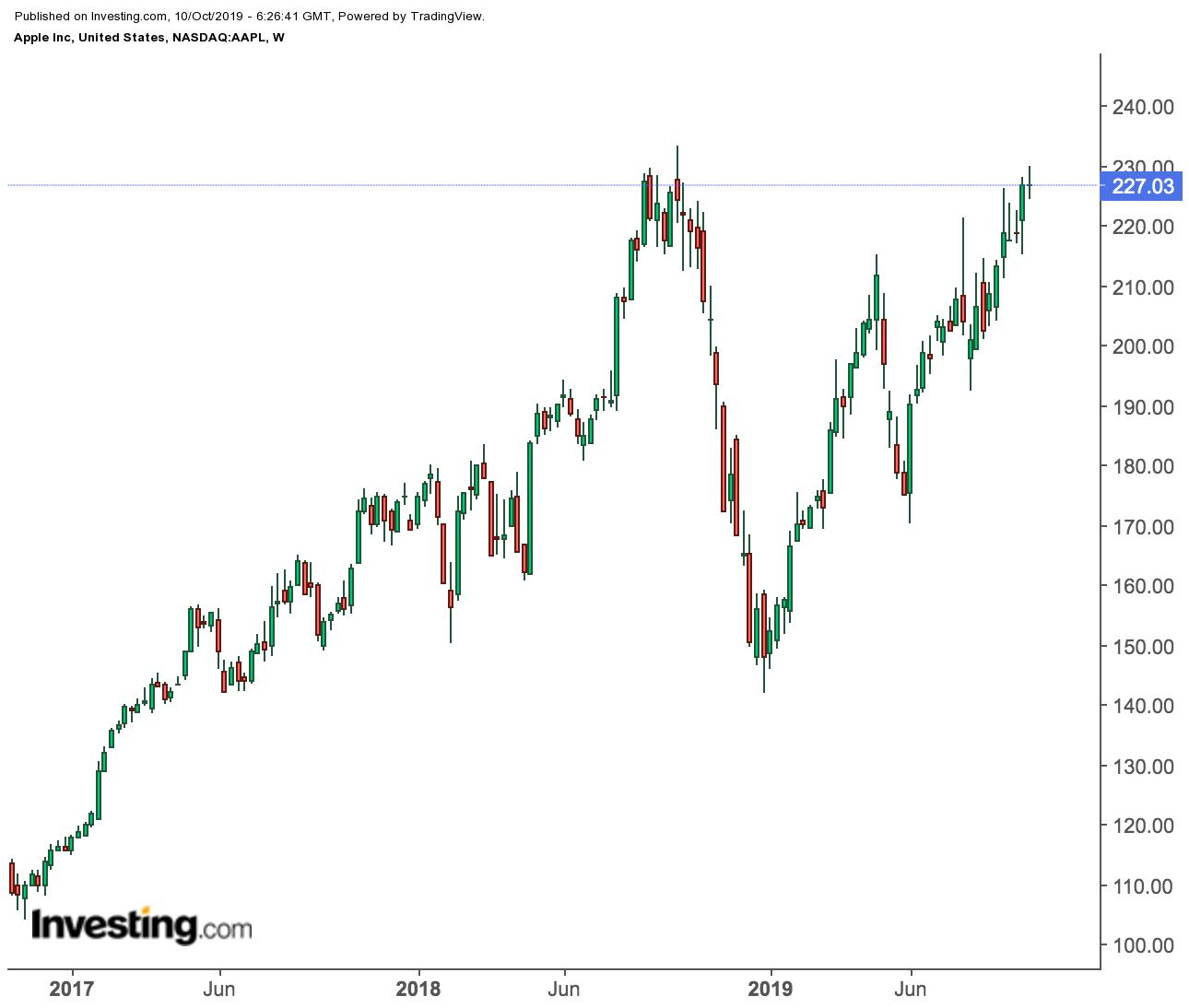 pic394bb41009b04af4120df6f5a656dc07 - Đợt tăng giá lên 60% của Apple từ mức thấp nhất trong tháng 12 có bền vững không?