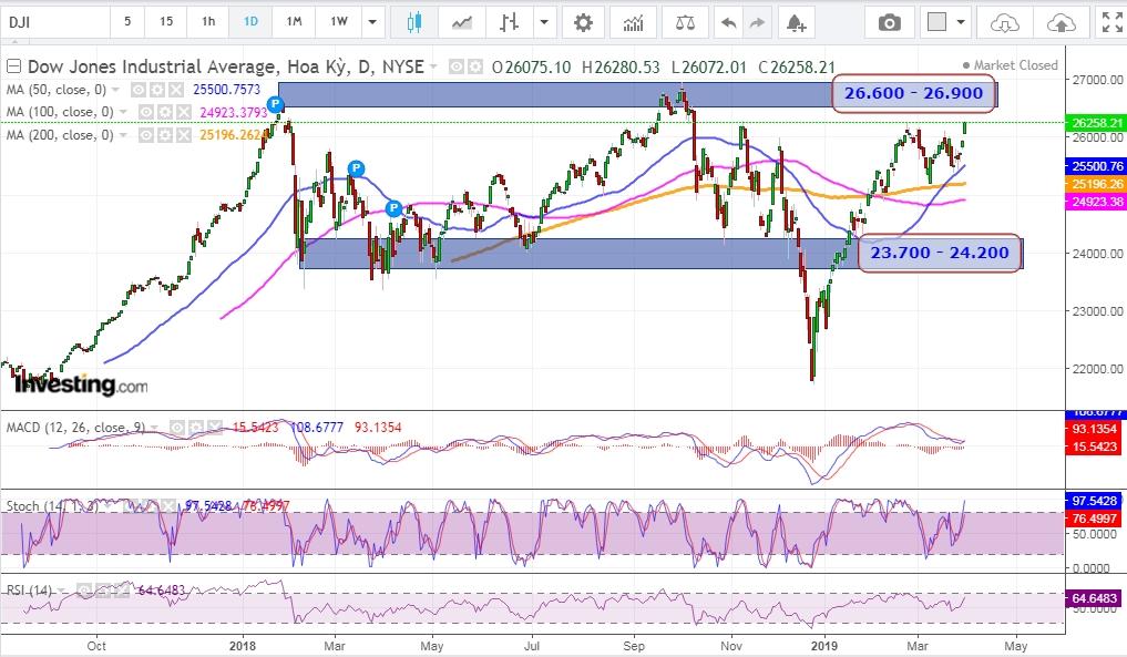 Dow Jones  sẽ tiến đến thử thách vùng đỉnh 2018.