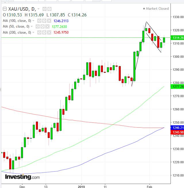 XAU/USD Daily