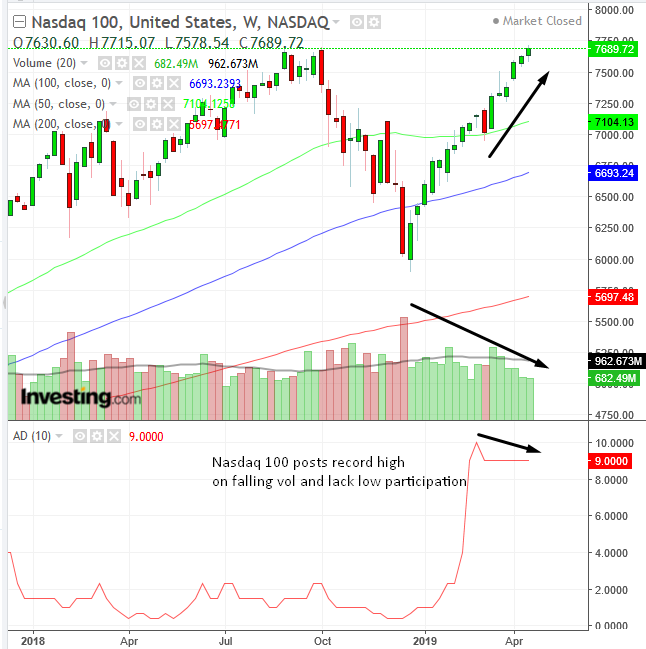 Biểu đồ tuần chỉ số Nasdaq 100 - Cung cấp bởi Trading View