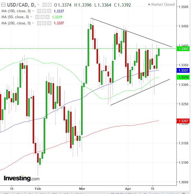 Biểu đồ ngày cặp USD/CAD - Cung cấp bởi Trading View