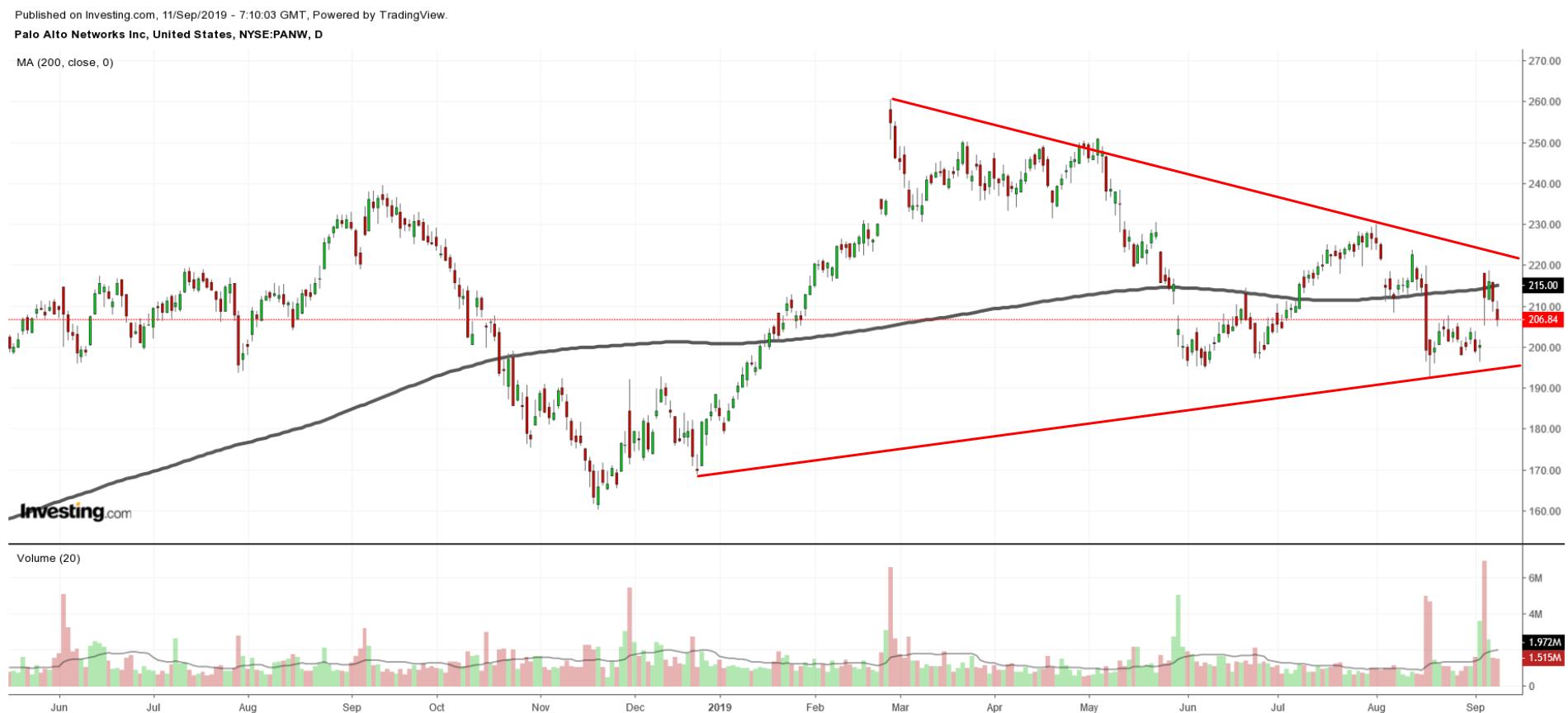 PANW Chart