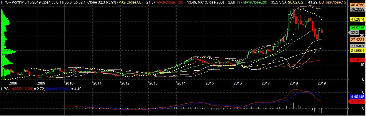 HPG (Monthly): Trong kịch bản HPG thất bại trong việc lấy lại MA20 trong 2 tháng tới, HPG sẽ lặp lại mô hình giảm giá của BMP cách đây hơn 1 năm