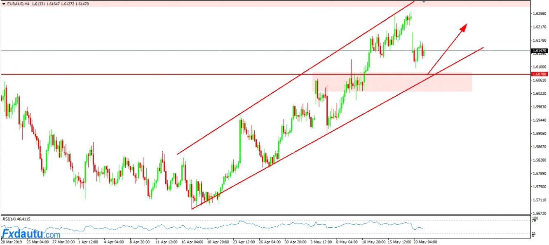 EUR/AUD vẫn tiếp tục chiến lược chờ Long thuận theo xu hướng.