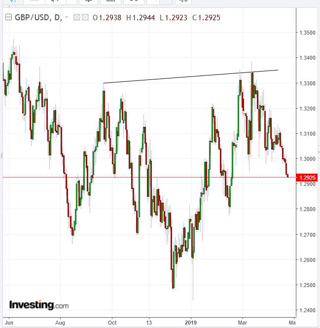 Biểu đồ ngày cặp GBP/USD - Cung cấp bởi TradingView