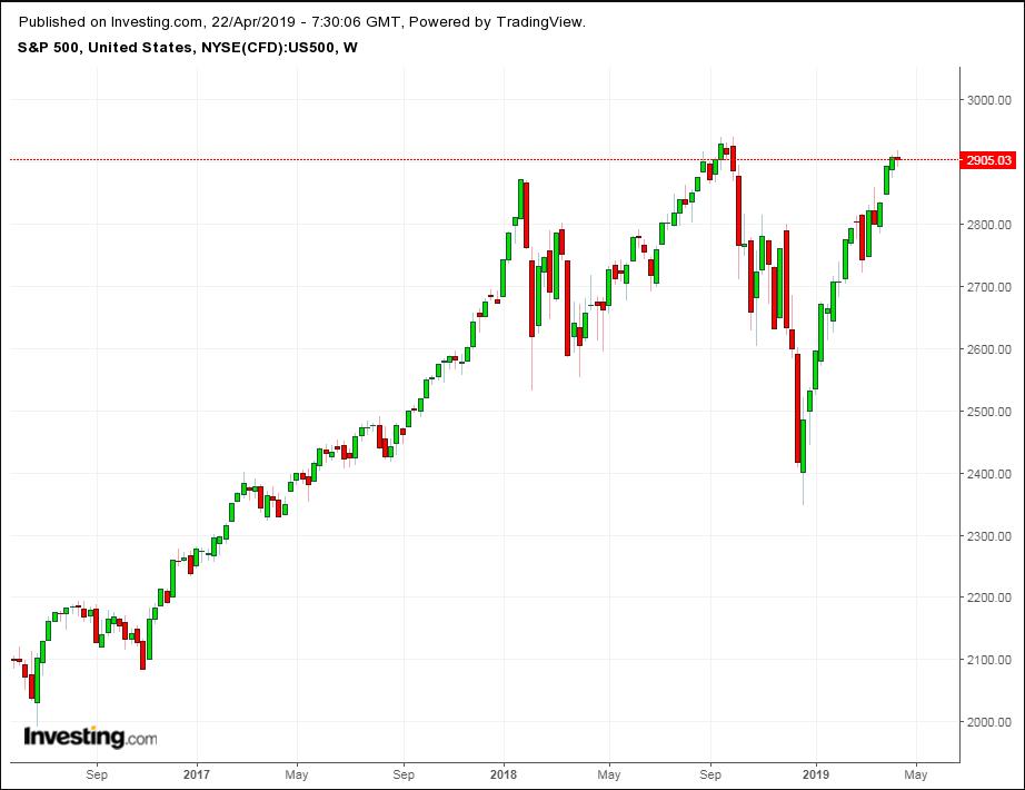 Biểu đồ tuần chỉ số S&P 500 - Cung cấp bởi TradingView